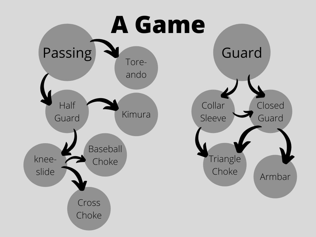 Guard und Passing