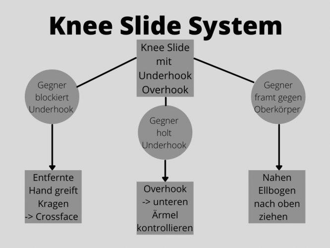 Knee-Slide-System